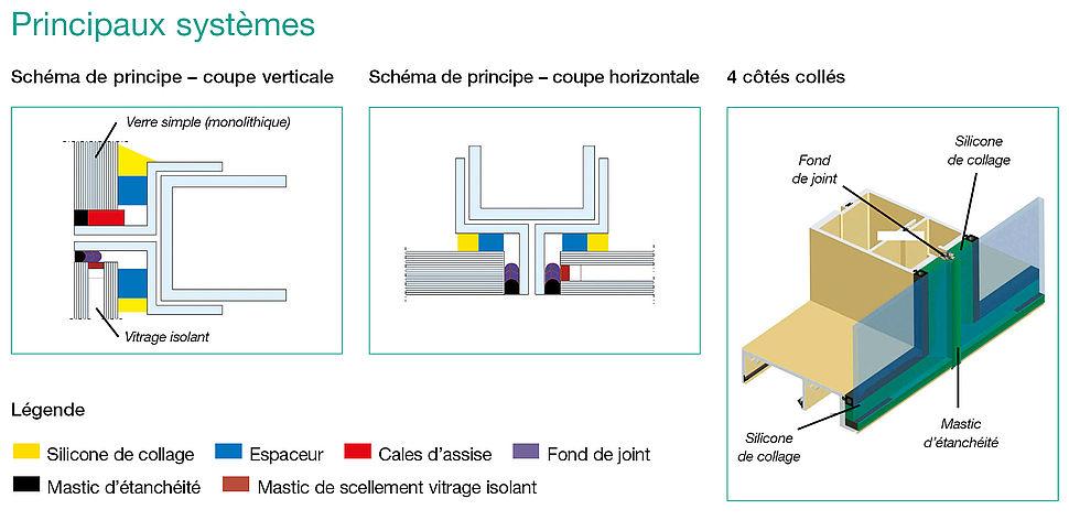 Vitrage Extérieur Collé (VEC) schéma