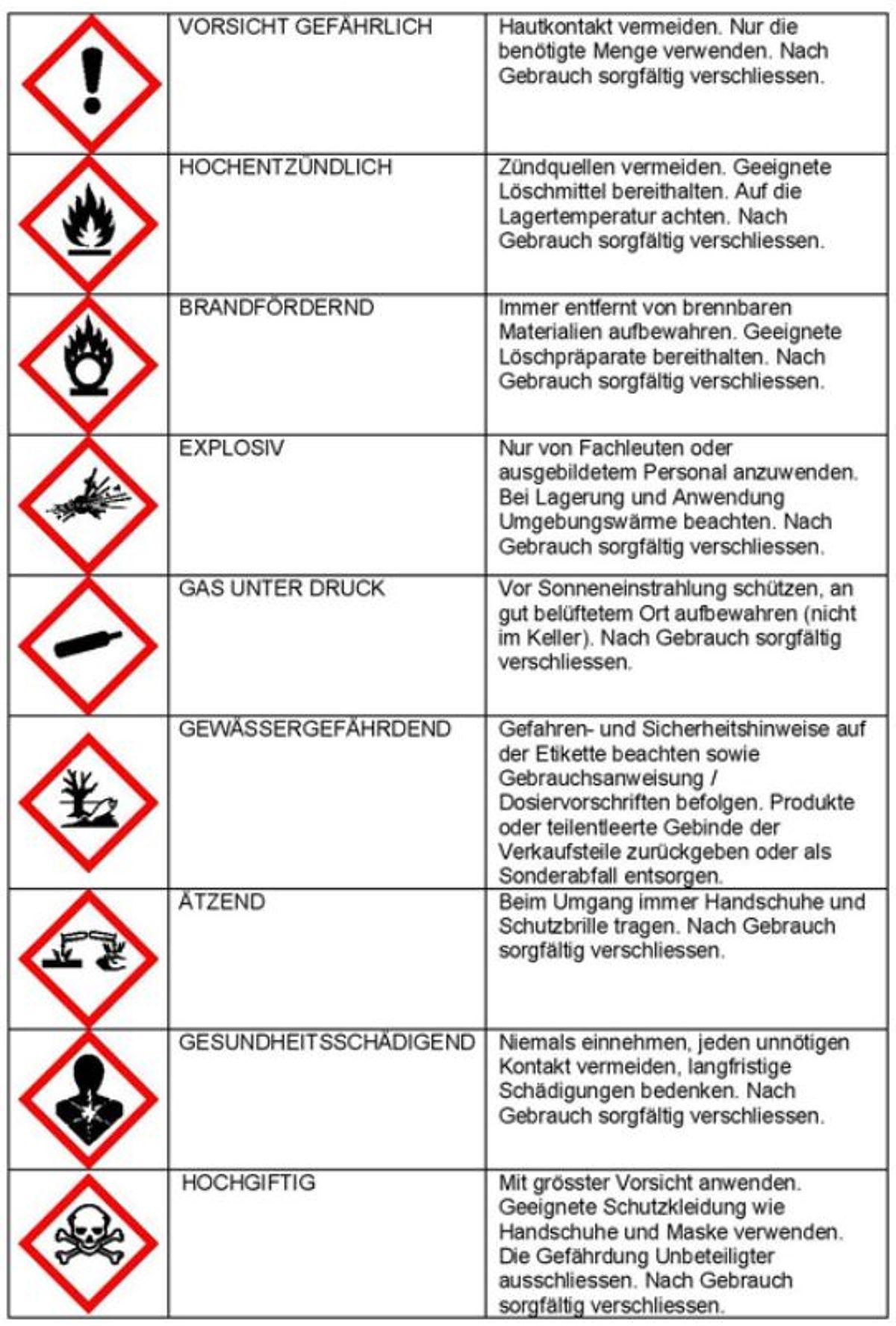 illbruck: Gefahrensymbole für Chemikalien